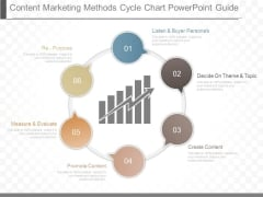 Content Marketing Methods Cycle Chart Powerpoint Guide