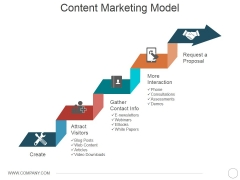 Content Marketing Model Ppt PowerPoint Presentation Inspiration Ideas