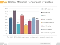 Content Marketing Performance Evaluation Ppt PowerPoint Presentation Influencers