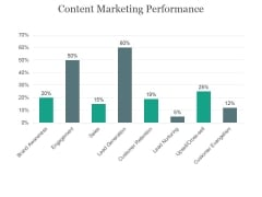 Content Marketing Performance Ppt PowerPoint Presentation Outline