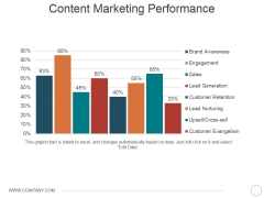 Content Marketing Performance Template 2 Ppt PowerPoint Presentation Professional Portfolio