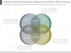 Content Marketing Research Diagram Powerpoint Slide Themes