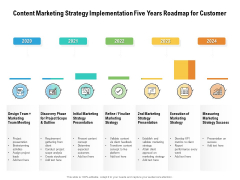 Content Marketing Strategy Implementation Five Years Roadmap For Customer Pictures