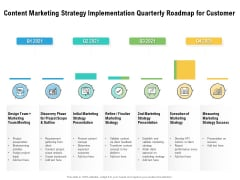 Content Marketing Strategy Implementation Quarterly Roadmap For Customer Microsoft
