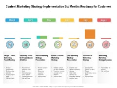Content Marketing Strategy Implementation Six Months Roadmap For Customer Summary