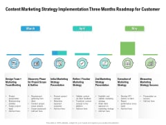 Content Marketing Strategy Implementation Three Months Roadmap For Customer Elements