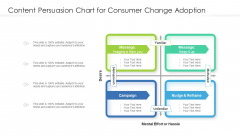 Content Persuasion Chart For Consumer Change Adoption Ppt PowerPoint Presentation Infographics Smartart PDF
