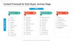 Content Produced For Each Buyer Journey Stage Initiatives And Process Of Content Marketing For Acquiring New Users Rules PDF