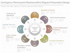 Contingency Planning And Resilience Mind Diagram Presentation Design