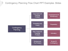 Contingency Planning Flow Chart Ppt Examples Slides