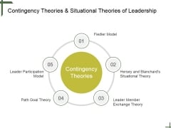 Contingency Theories And Situational Theories Of Leadership Ppt PowerPoint Presentation Deck