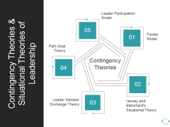 Contingency Theories And Situational Theories Of Leadership Ppt PowerPoint Presentation Guidelines