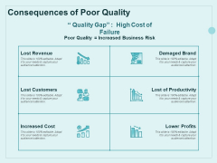 Continual Improvement Model Consequences Of Poor Quality Ppt Outline Information PDF