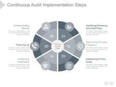 Continuous Audit Implementation Steps Ppt PowerPoint Presentation Deck