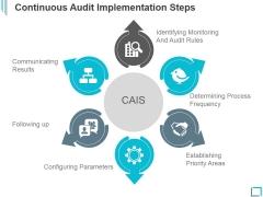 Continuous Audit Implementation Steps Ppt PowerPoint Presentation Graphics