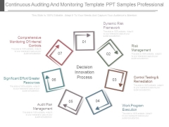 Continuous Auditing And Monitoring Template Ppt Samples Professional