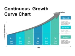 Continuous Growth Curve Chart Ppt PowerPoint Presentation Inspiration Portrait