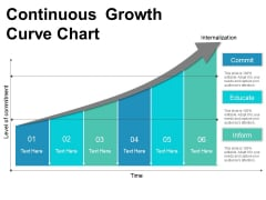 Continuous Growth Curve Chart Ppt PowerPoint Presentation Inspiration Slideshow