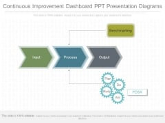 Continuous Improvement Dashboard Ppt Presentation Diagrams