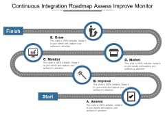 Continuous Integration Roadmap Assess Improve Monitor Ppt PowerPoint Presentation Infographic Template Display