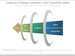 Continuous Strategic Adaptation Chart Powerpoint Slides