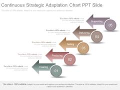 Continuous Strategic Adaptation Chart Ppt Slide