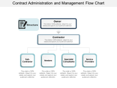 Contract Administration And Management Flow Chart Ppt Powerpoint Presentation File Backgrounds