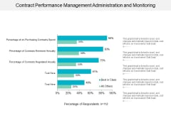 Contract Performance Management Administration And Monitoring Ppt PowerPoint Presentation Inspiration Deck