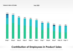 Contribution Of Employees In Product Sales Ppt PowerPoint Presentation File Smartart PDF