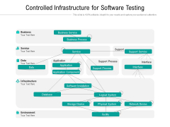Controlled Infrastructure For Software Testing Ppt PowerPoint Presentation Slides Aids PDF