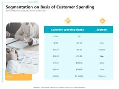 Controlling Customer Retention Segmentation On Basis Of Customer Spending Ppt File Influencers PDF