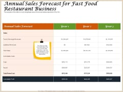 Convenience Food Business Plan Annual Sales Forecast For Fast Food Restaurant Business Themes PDF