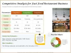 Convenience Food Business Plan Competitive Analysis For Fast Food Restaurant Business Demonstration PDF