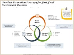 Convenience Food Business Plan Product Promotion Strategy For Fast Food Restaurant Business Inspiration PDF