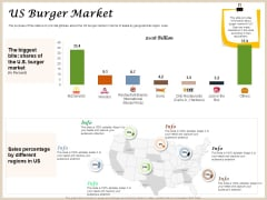 Convenience Food Business Plan US Burger Market Ppt Summary Picture PDF