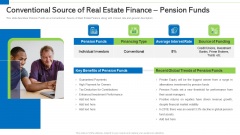 Conventional Source Of Real Estate Finance Pension Funds Ppt PowerPoint Presentation Layouts Pictures PDF