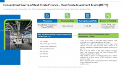 Conventional Source Of Real Estate Finance Real Estate Investment Trusts Reits Information PDF