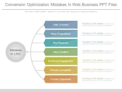 Conversion Optimization Mistakes In Web Business Ppt Files