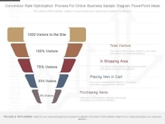 Conversion Rate Optimization Process For Online Business Sample Diagram Powerpoint Ideas