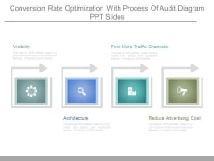 Conversion Rate Optimization With Process Of Audit Diagram Ppt Slides