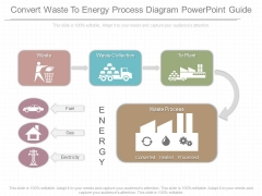 Convert Waste To Energy Process Diagram Powerpoint Guide
