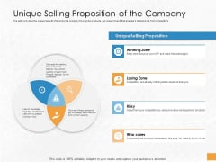 Convertible Debenture Funding Unique Selling Proposition Of The Company Ppt Inspiration Example File PDF