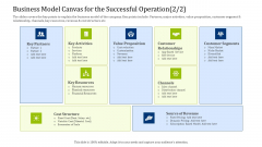 Convertible Debt Financing Pitch Deck Business Model Canvas For The Successful Operation Structure PDF