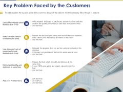 Convertible Note Pitch Deck Funding Strategy Key Problem Faced By The Customers Diagrams