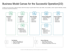 Convertible Preferred Stock Funding Pitch Deck Business Model Canvas For The Successful Operation Structure PDF