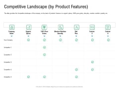 Convertible Preferred Stock Funding Pitch Deck Competitive Landscape By Product Features Icons PDF