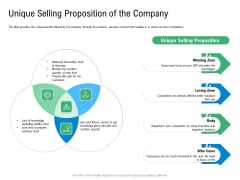 Convertible Preferred Stock Funding Pitch Deck Unique Selling Proposition Of The Company Themes PDF