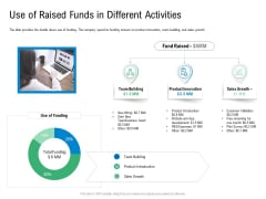 Convertible Preferred Stock Funding Pitch Deck Use Of Raised Funds In Different Activities Formats PDF