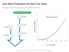 Convertible Preferred Stock Funding Pitch Deck User Base Projections For Next Five Years Pictures PDF