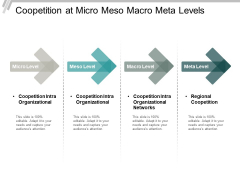 Coopetition At Micro Meso Macro Meta Levels Ppt Powerpoint Presentation Summary Designs Download